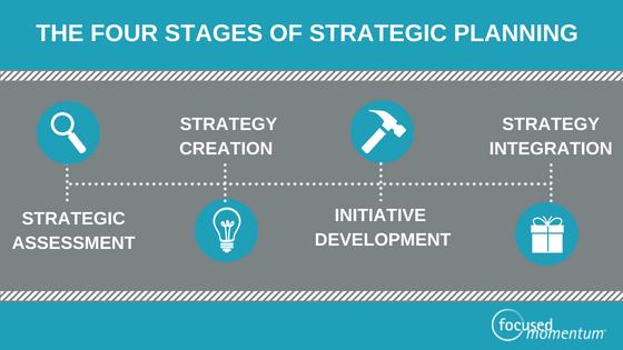 4 phase Strategic Planning Process blog banner