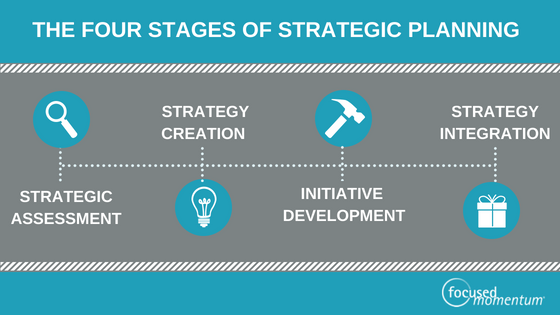 4 phase Strategic Planning Process blog banner