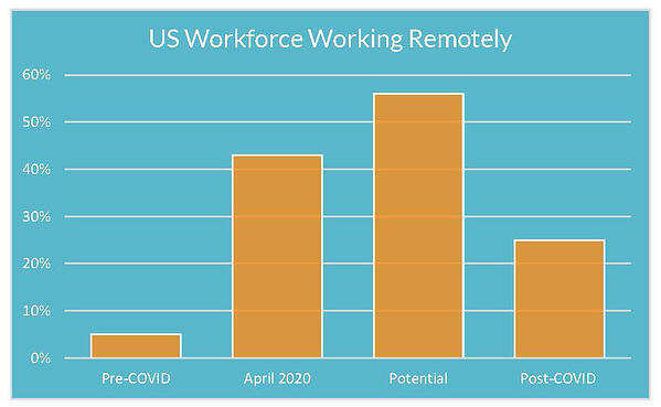 US Workforce Working Remotely
