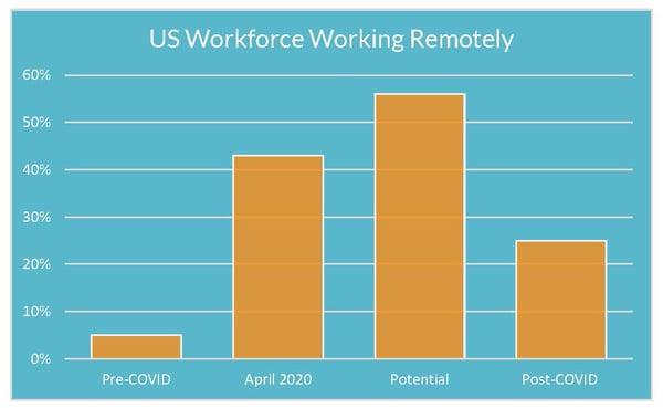 US Workforce Working Remotely