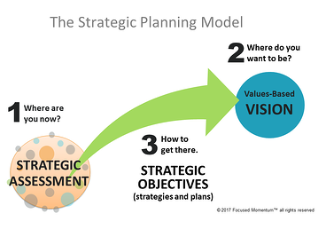 strategic planning simple.png