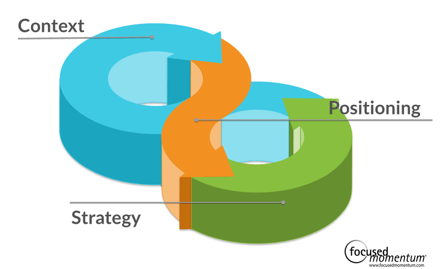 info graphic context strategy positioning